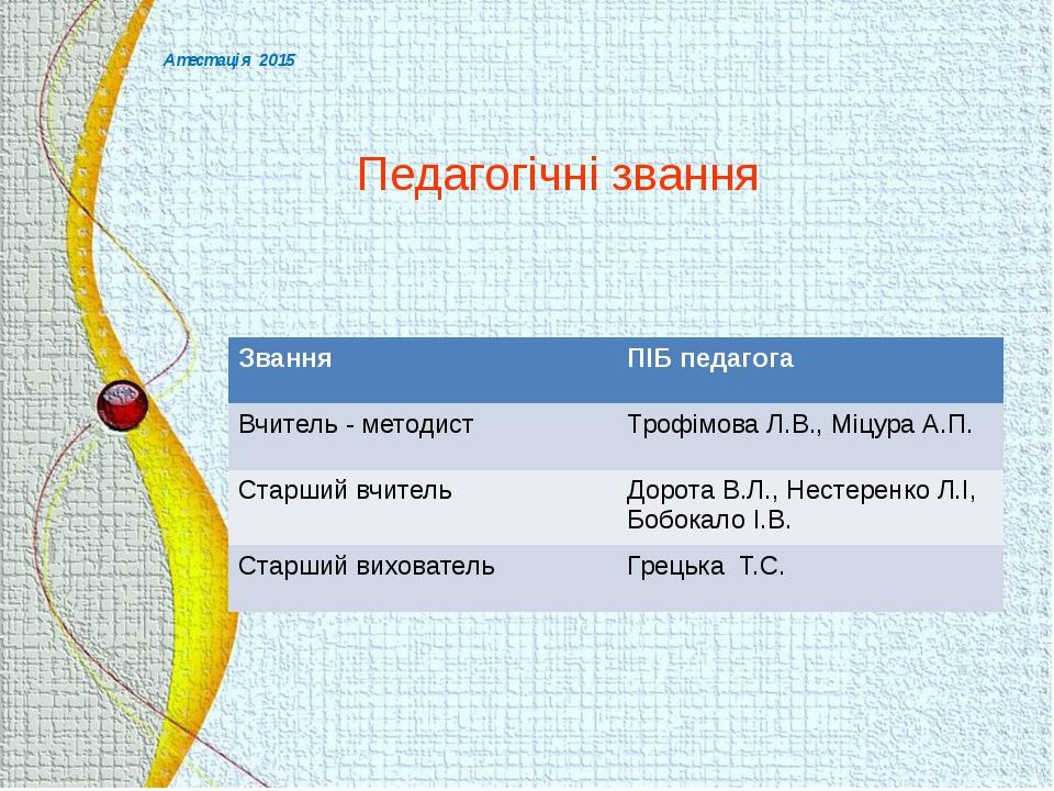 Атестація 2015 Педагогічні звання Звання ПІБпедагога Вчитель - методист Трофі...
