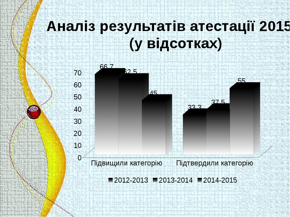 Аналіз результатів атестації 2015р. (у відсотках)