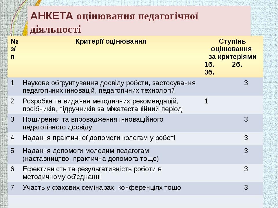 АНКЕТА оцінювання педагогічної діяльності методичним об'єднанням № з/п Критер...