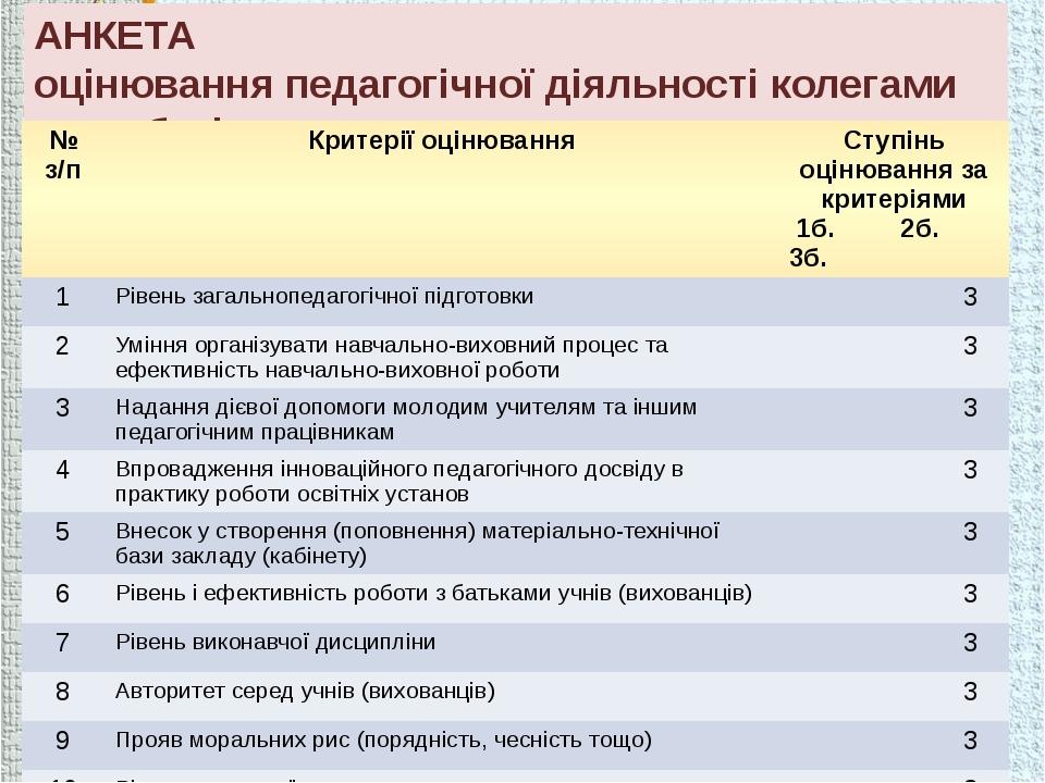 АНКЕТА оцінювання педагогічної діяльності колегами по роботі № з/п Критерії о...