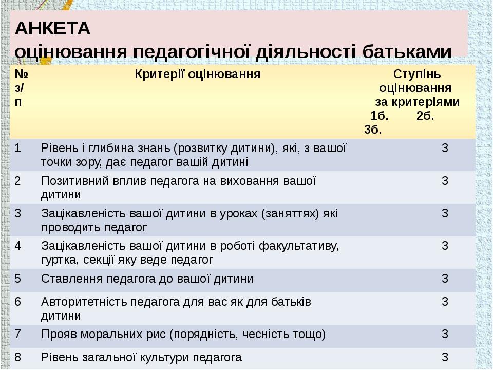 АНКЕТА оцінювання педагогічної діяльності батьками учнів № з/п Критерії оціню...