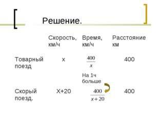 Решение. Скорость, км/чВремя, км/чРасстояние км Товарный поездх На 1ч бо