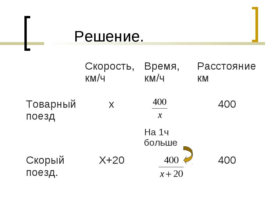 Решение. Скорость, км/чВремя, км/чРасстояние км Товарный поездх На 1ч бо...
