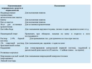 Наименование медицинских средств и медикаментов Назначение Индивидуальные пер