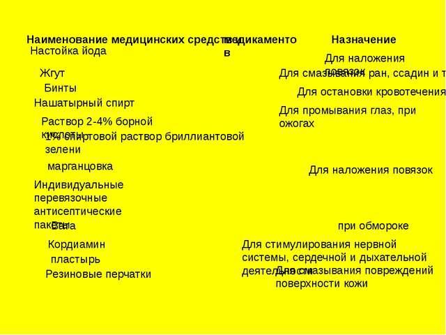 Наименование медицинских средств и медикаментов Назначение Настойка йода Наша...