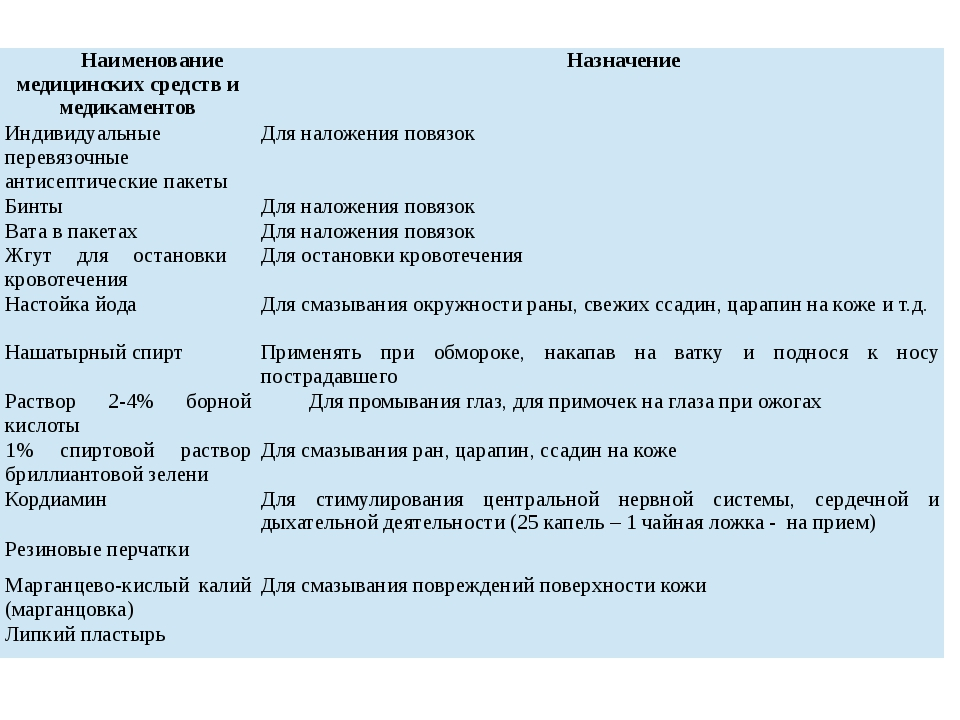 Наименование медицинских средств и медикаментов Назначение Индивидуальные пер...