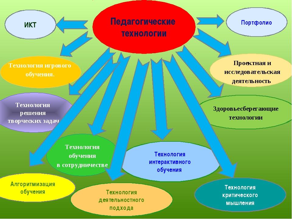 Педагогические технологии Технология обучения в сотрудничестве Технология игр...