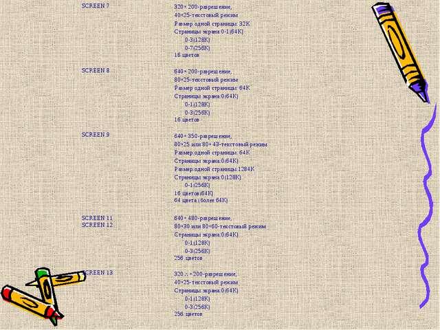 SCREEN 7320* 200-разрешение, 40*25-текстовый режим Размер одной страницы: 32...