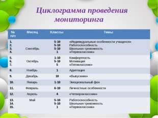 Циклограмма проведения мониторинга № п/п Месяц Классы Темы 1. 2. 3. 4. Сентя