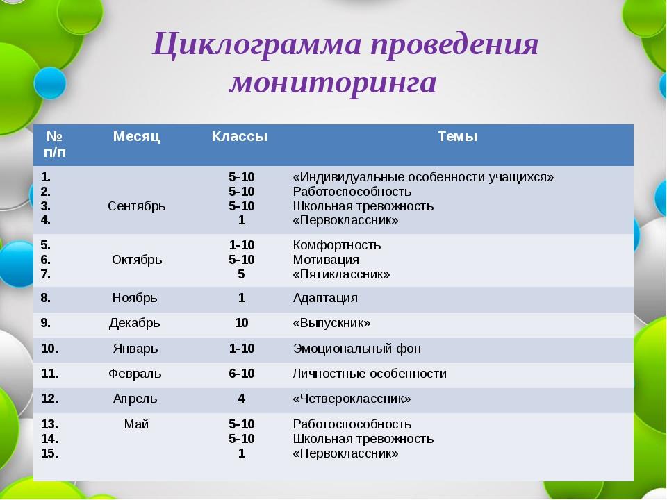 Циклограмма проведения мониторинга № п/п Месяц Классы Темы 1. 2. 3. 4. Сентя...