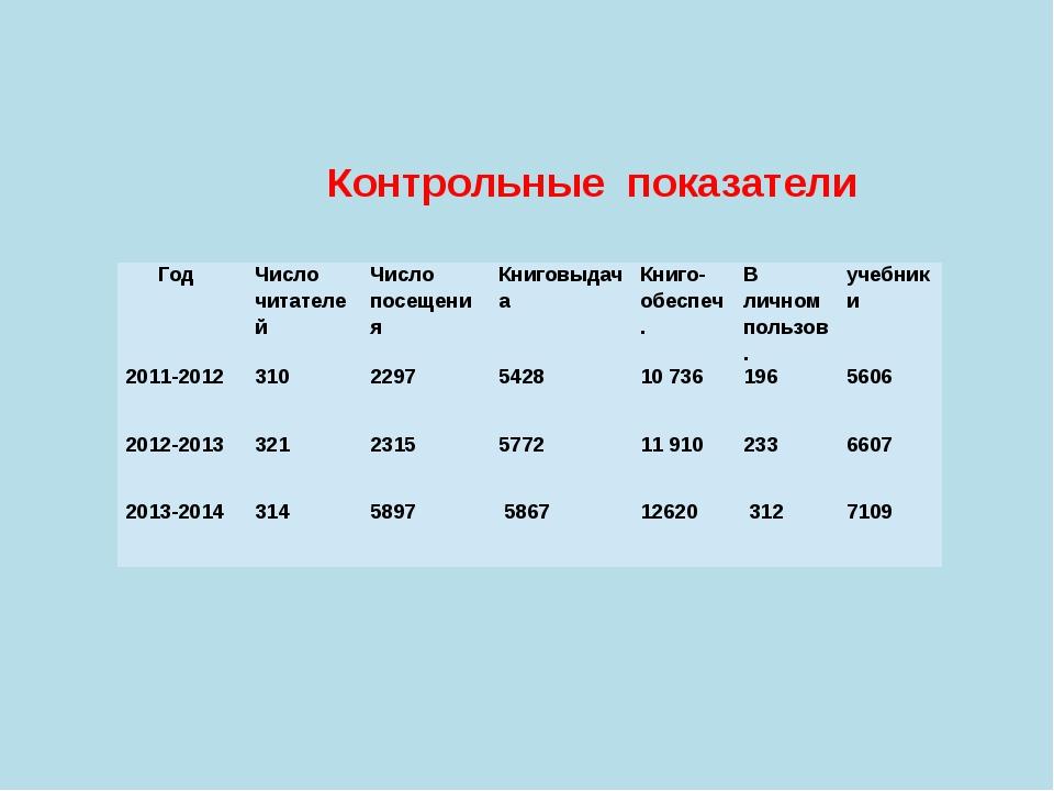 Контрольные показатели Год Число читателей Число посещения Книговыдача  Кни...