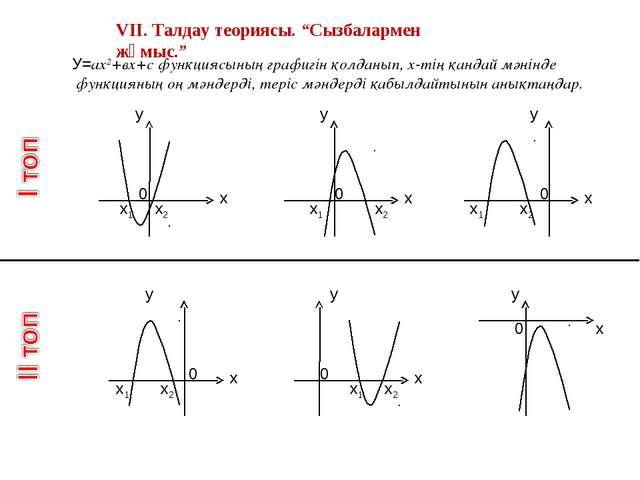 """VІІ. Талдау теориясы. """"Сызбалармен жұмыс."""" у х х1 х2 У=ах2+вх+с функциясының..."""