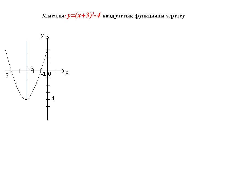 Мысалы: у=(х+3)2-4 квадраттық функцияны зерттеу у х 0 -3 -4 -5 -1