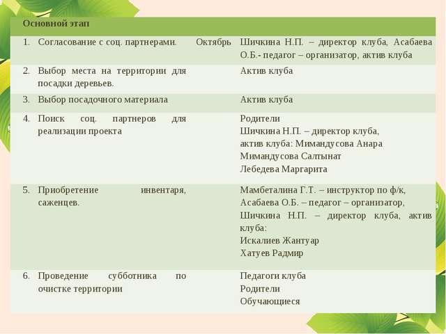 Основной этап 1.Согласование с соц. партнерами. ОктябрьШичкина Н.П. – дир...