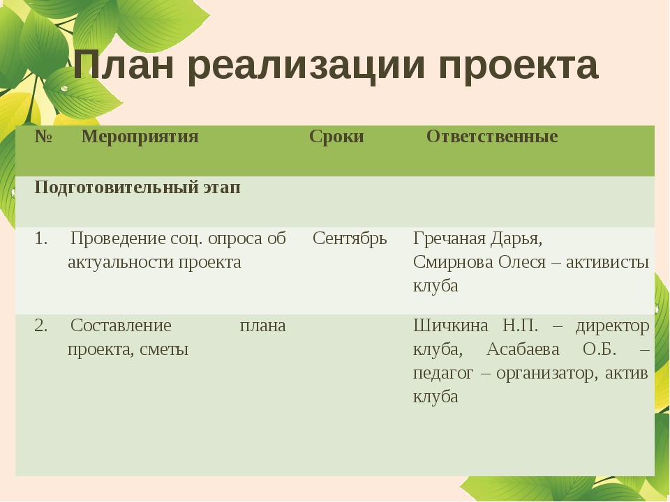 План реализации проекта №МероприятияСрокиОтветственные Подготовительный эт...