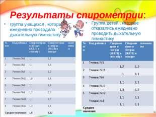 Результаты спирометрии: группа учащихся , которая ежедневно проводила дыхател