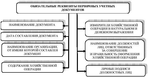 Бухгалтерский проводки у агента ru Платежное поручениеБанковская выписка 91 2 57 Отражена курсовая разница банка и ЦБ РФ