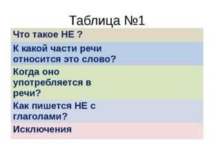 Таблица №1 Что такое НЕ ? К какой части речи относится это слово? Когда оно у