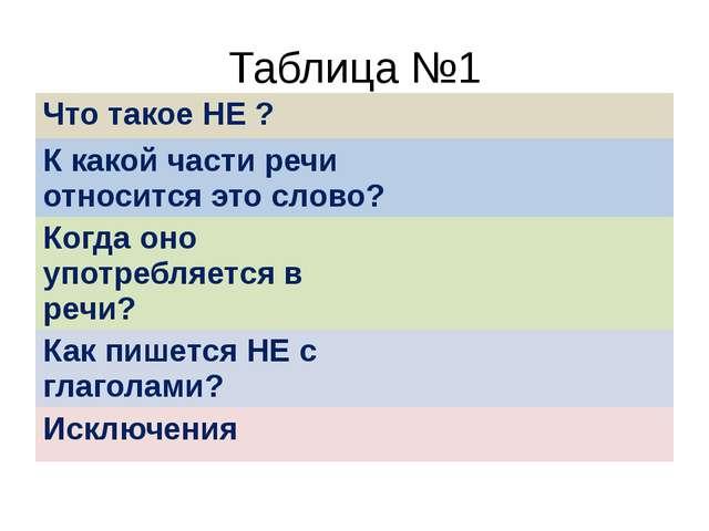 Таблица №1 Что такое НЕ ? К какой части речи относится это слово? Когда оно у...