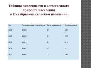 Таблица численности и естественного прироста населения в Октябрьском сельском