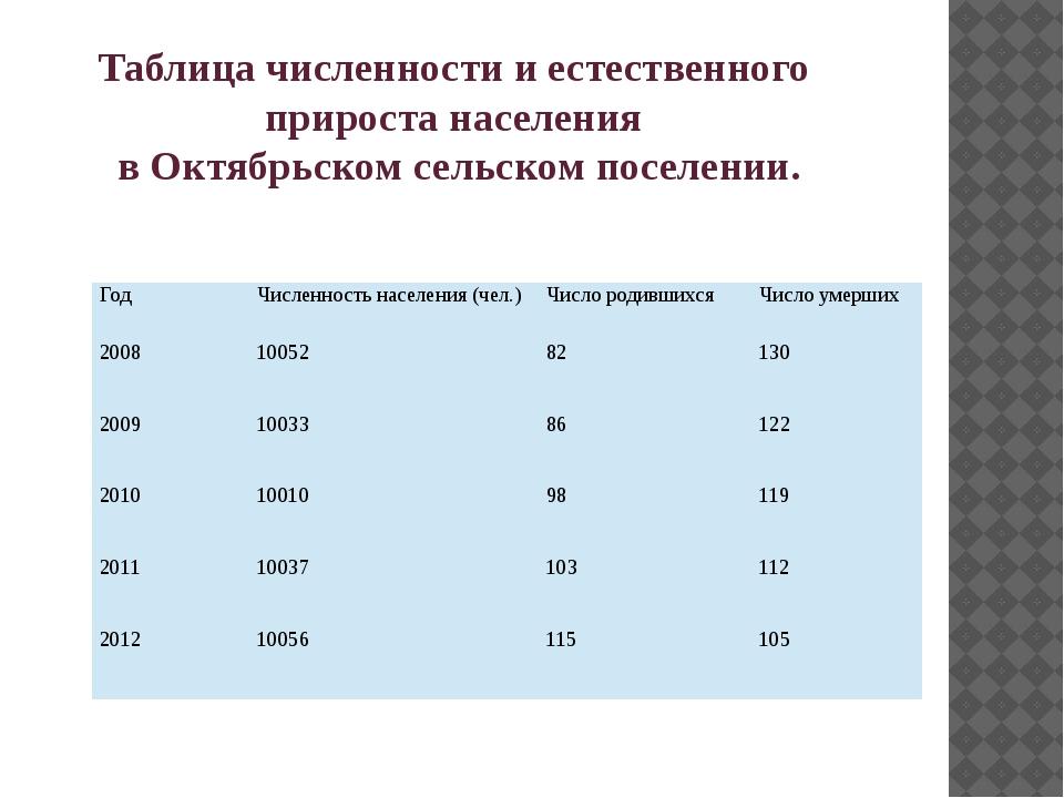 Таблица численности и естественного прироста населения в Октябрьском сельском...