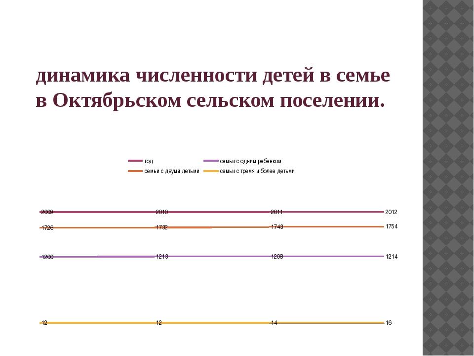 динамика численности детей в семье в Октябрьском сельском поселении.