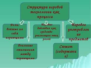 Структура игровой технологии как процесса Роли, взятые на себя играющими Игро