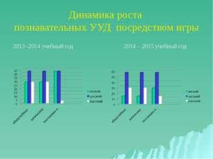 Динамика роста познавательных УУД посредством игры 2013 -2014 учебный год 201