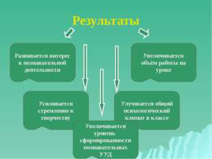 Результаты Развивается интерес к познавательной деятельности Увеличивается об