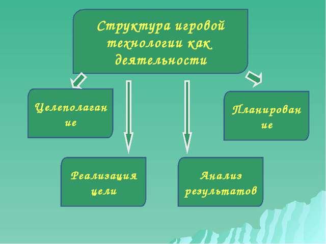 Структура игровой технологии как деятельности Целеполагание Планирование Реал...