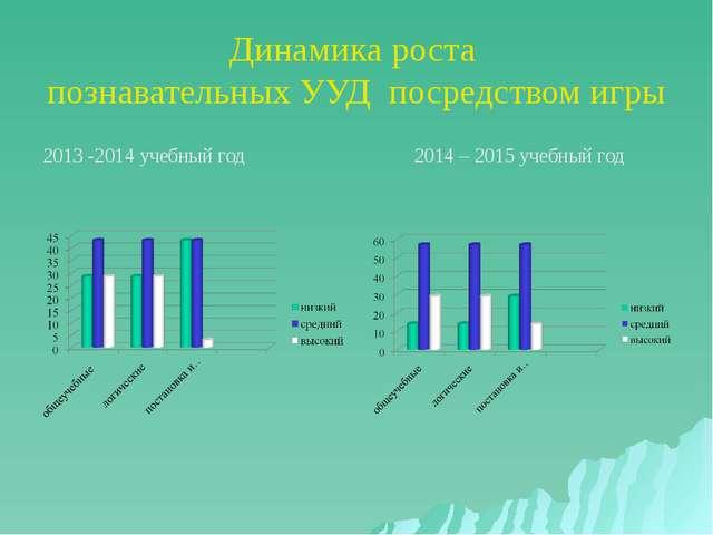 Динамика роста познавательных УУД посредством игры 2013 -2014 учебный год 201...