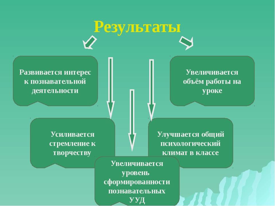 Результаты Развивается интерес к познавательной деятельности Увеличивается об...