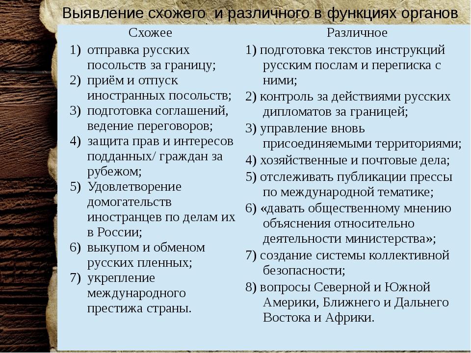 Выявление схожего и различного в функциях органов Схожее Различное отправка р...