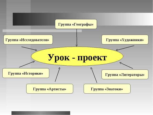 Урок - проект Группа «Географы» Группа «Исследователи» Группа «Художники» Гр...