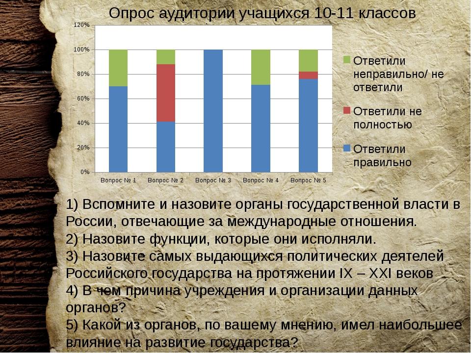 Опрос аудитории учащихся 10-11 классов 1) Вспомните и назовите органы государ...