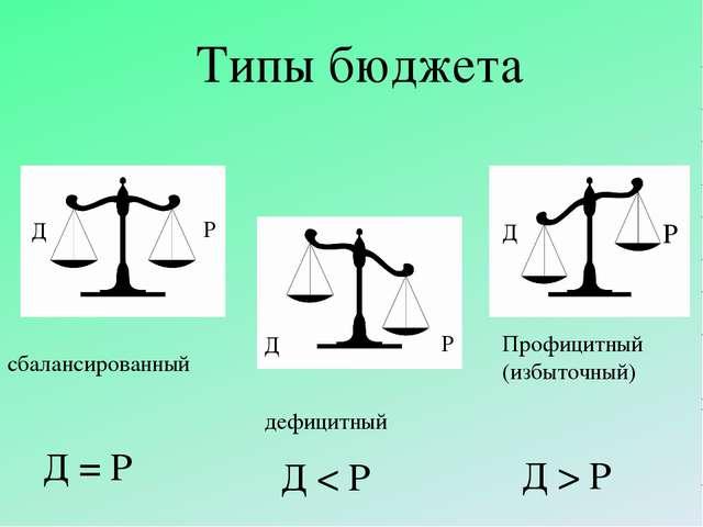 Типы бюджета сбалансированный дефицитный Профицитный (избыточный) Д Р Д Р Д Р...
