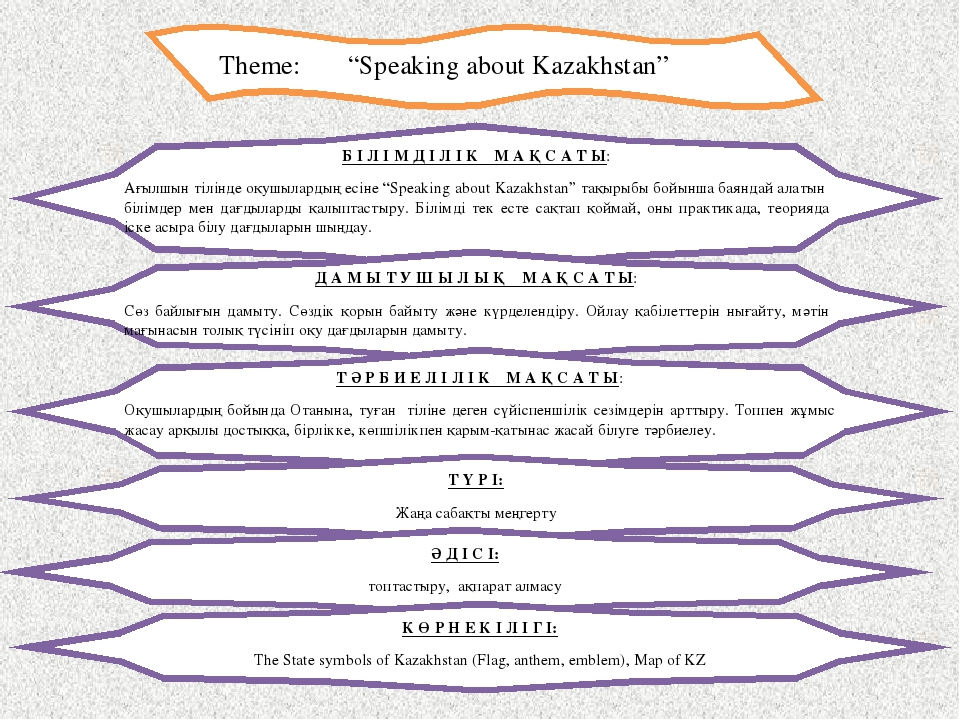 "Theme: ""Speaking about Kazakhstan"" Б І Л І М Д І Л І К М А Қ С А Т Ы: Ағылшын..."