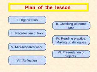 Plan of the lesson I. Organization II. Checking up home task III. Recollectio