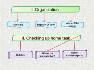 Greeting Aims of the lesson Rapport of duty II. Checking up home task Game An