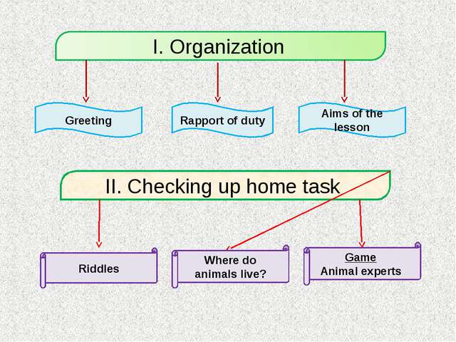 Greeting Aims of the lesson Rapport of duty II. Checking up home task Game An...