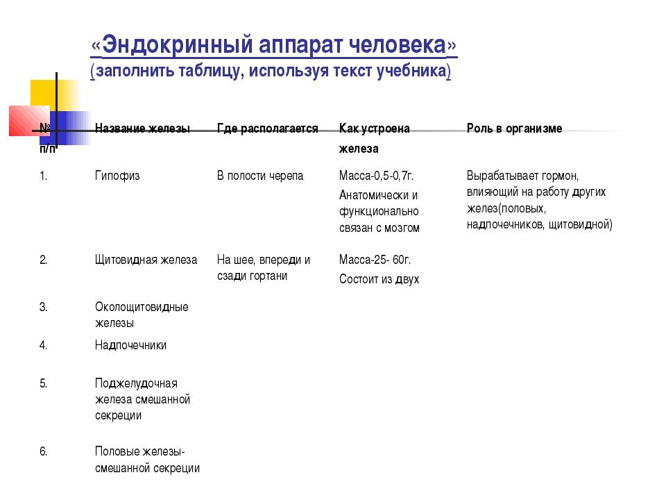 «Эндокринный аппарат человека» (заполнить таблицу, используя текст учебника)