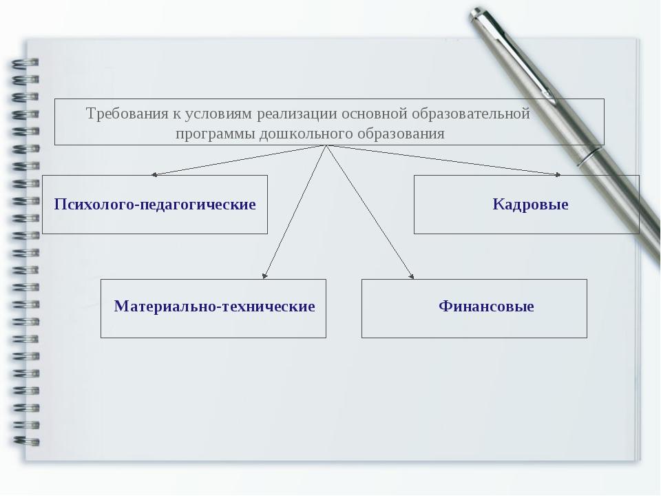 Требования к условиям реализации основной образовательной программы дошкольно...
