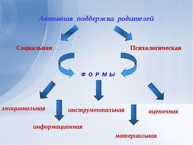 Активная поддержка родителей Социальная Психологическая Ф О Р М Ы эмоциональн...