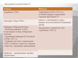 Внутренняя политика Ивана IV Плюсы Судебник 1550 г. Земский Собор 1549 г. Реф