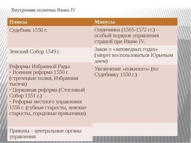 Внутренняя политика Ивана IV Плюсы Судебник 1550 г. Земский Собор 1549 г. Реф...