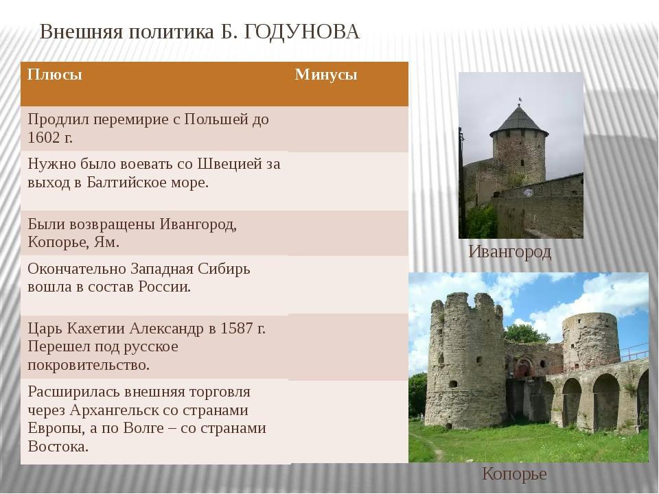 Внешняя политика Б. ГОДУНОВА Ивангород Копорье Плюсы Продлил перемирие с Поль...