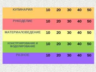Своя игра КУЛИНАРИЯ 10 20 30 40 50 РУКОДЕЛИЕ 10 20 30 40 50 МАТЕРИАЛОВЕДЕНИЕ