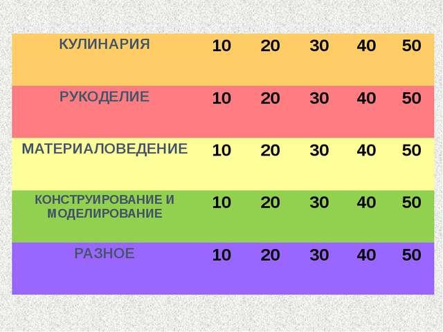 Своя игра КУЛИНАРИЯ 10 20 30 40 50 РУКОДЕЛИЕ 10 20 30 40 50 МАТЕРИАЛОВЕДЕНИЕ...