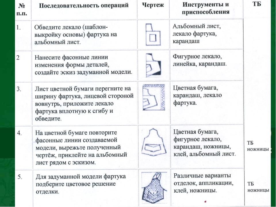 РАБОТА С ТЕХНОЛОГИЧЕСКОЙ КАРТОЙ.