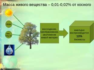 Масса живого вещества – 0,01-0,02% от косного газы мин. вещ-ва воссоздание, п